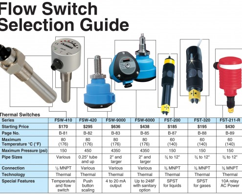 Flow Switch Selection Guide